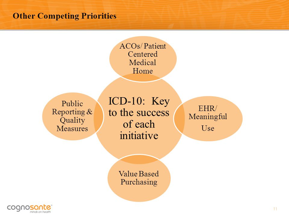 Other Competing Priorities 11 ICD-10: Key to the success of each initiative ACOs/ Patient Centered Medical Home EHR/ Meaningful Use Value Based Purcha