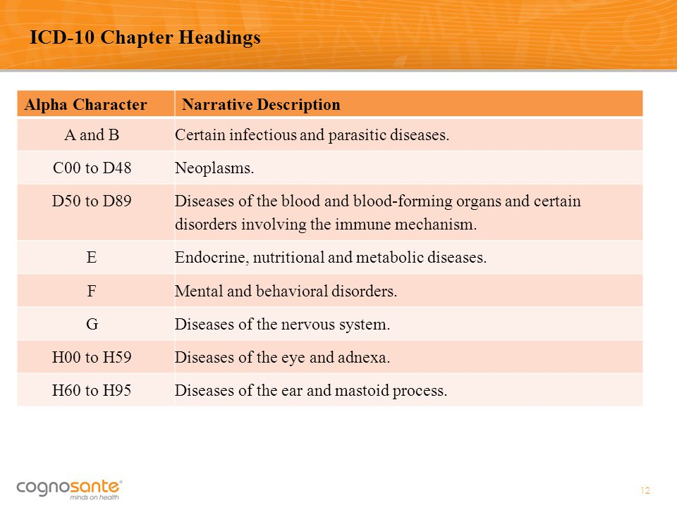 Alpha CharacterNarrative Description A and BCertain infectious and parasitic diseases. C00 to D48Neoplasms. D50 to D89 Diseases of the blood and blood