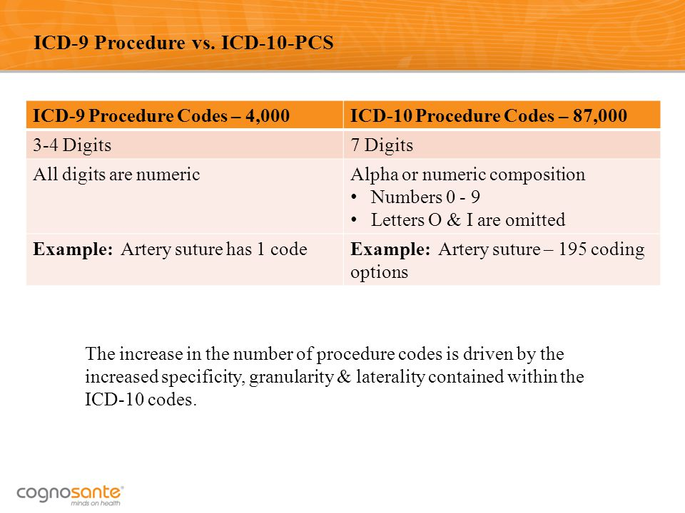 15 ICD-9 Procedure vs. ICD-10-PCS ICD-9 Procedure Codes – 4,000ICD-10 Procedure Codes – 87,000 3-4 Digits7 Digits All digits are numericAlpha or numer