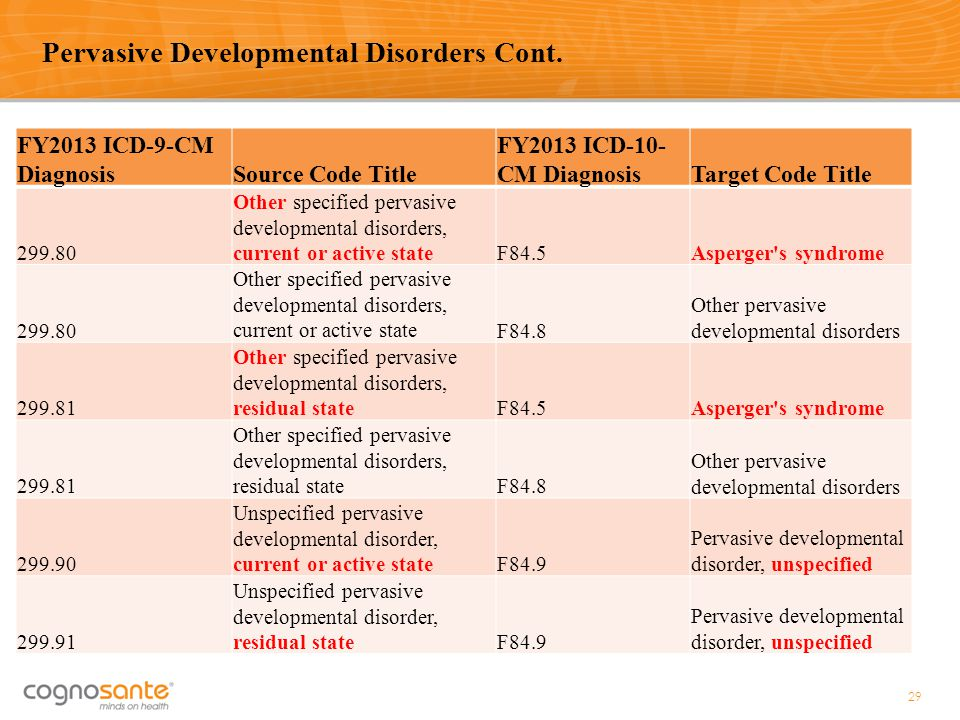 FY2013 ICD-9-CM DiagnosisSource Code Title FY2013 ICD-10- CM DiagnosisTarget Code Title 299.80 Other specified pervasive developmental disorders, curr
