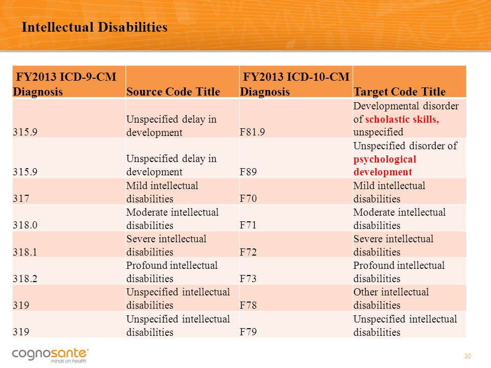 FY2013 ICD-9-CM DiagnosisSource Code Title FY2013 ICD-10-CM DiagnosisTarget Code Title 315.9 Unspecified delay in developmentF81.9 Developmental disor