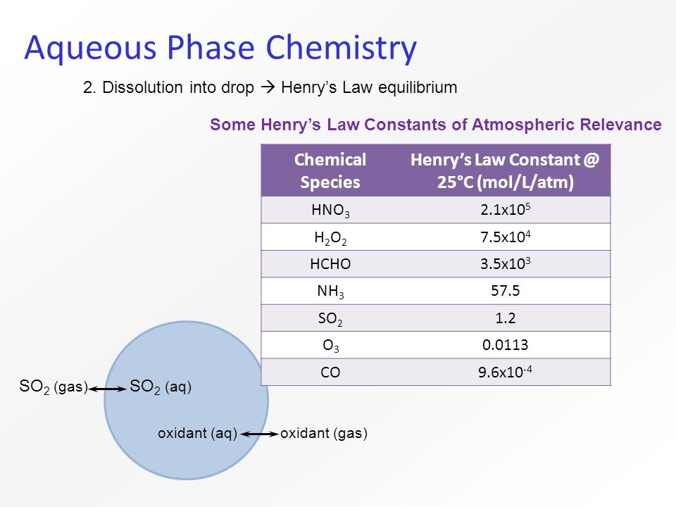Aqueous Phase Chemistry 2.