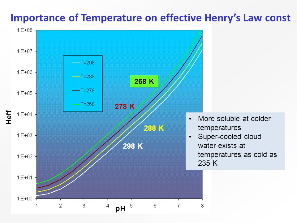 298 K 288 K 278 K Heff pH More soluble at colder temperatures Super-cooled cloud water exists at temperatures as cold as 235 K 268 K Importance of Temperature on effective Henry's Law const