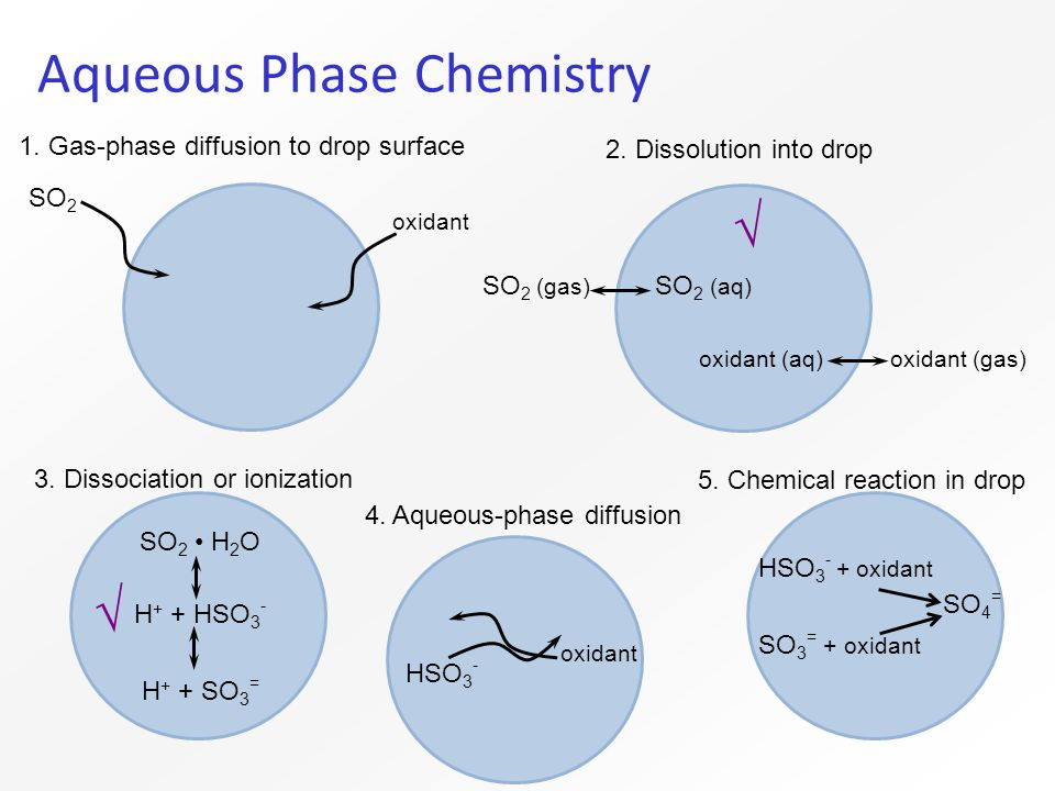 Aqueous Phase Chemistry SO 2 H 2 O H + + HSO 3 - H + + SO 3 = HSO 3 - + oxidant SO 4 = SO 3 = + oxidant 2.