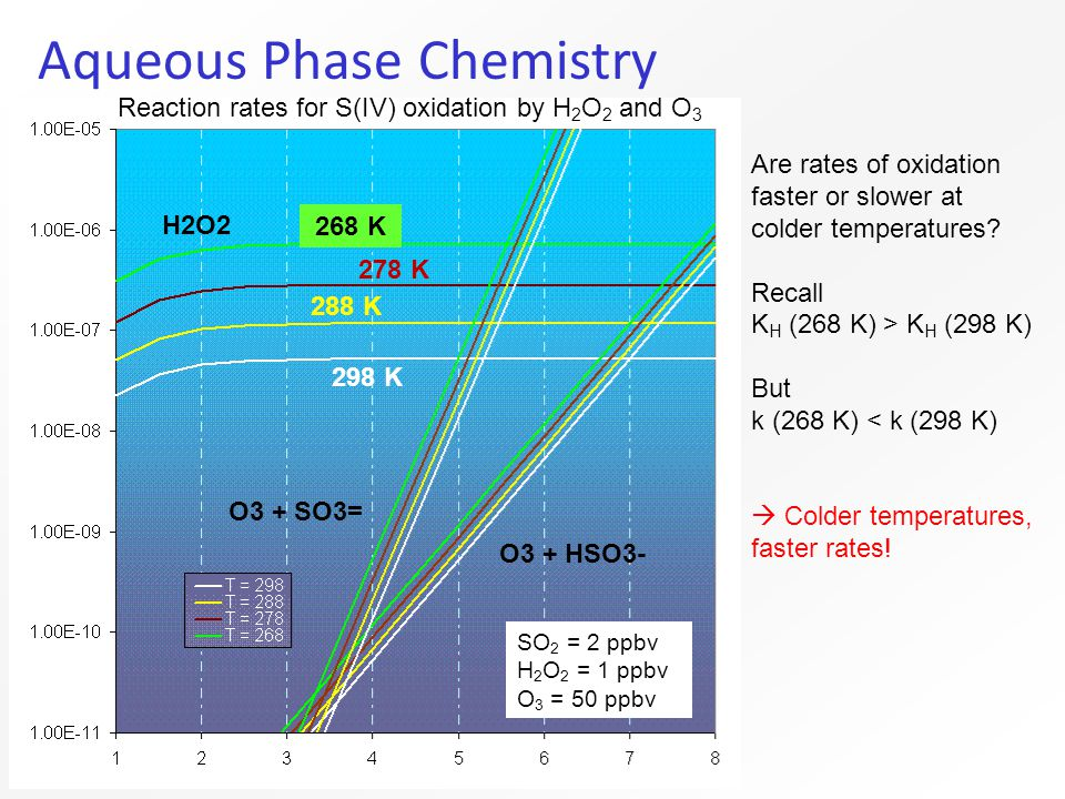 Aqueous Phase Chemistry Are rates of oxidation faster or slower at colder temperatures.