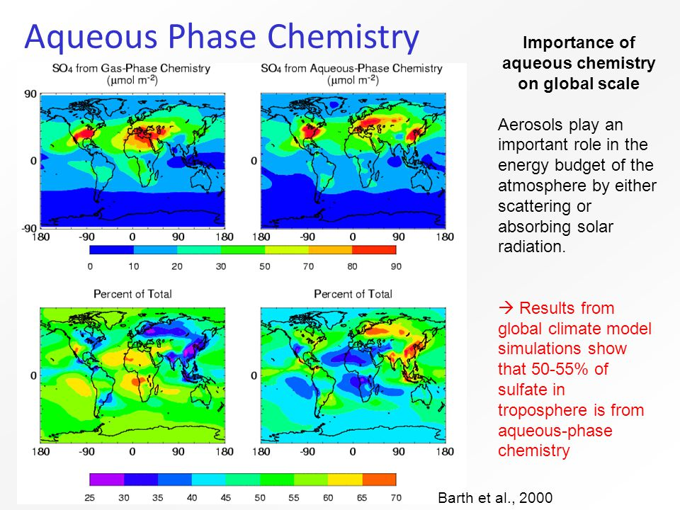 Aqueous Phase Chemistry Importance of aqueous chemistry on global scale Aerosols play an important role in the energy budget of the atmosphere by either scattering or absorbing solar radiation.