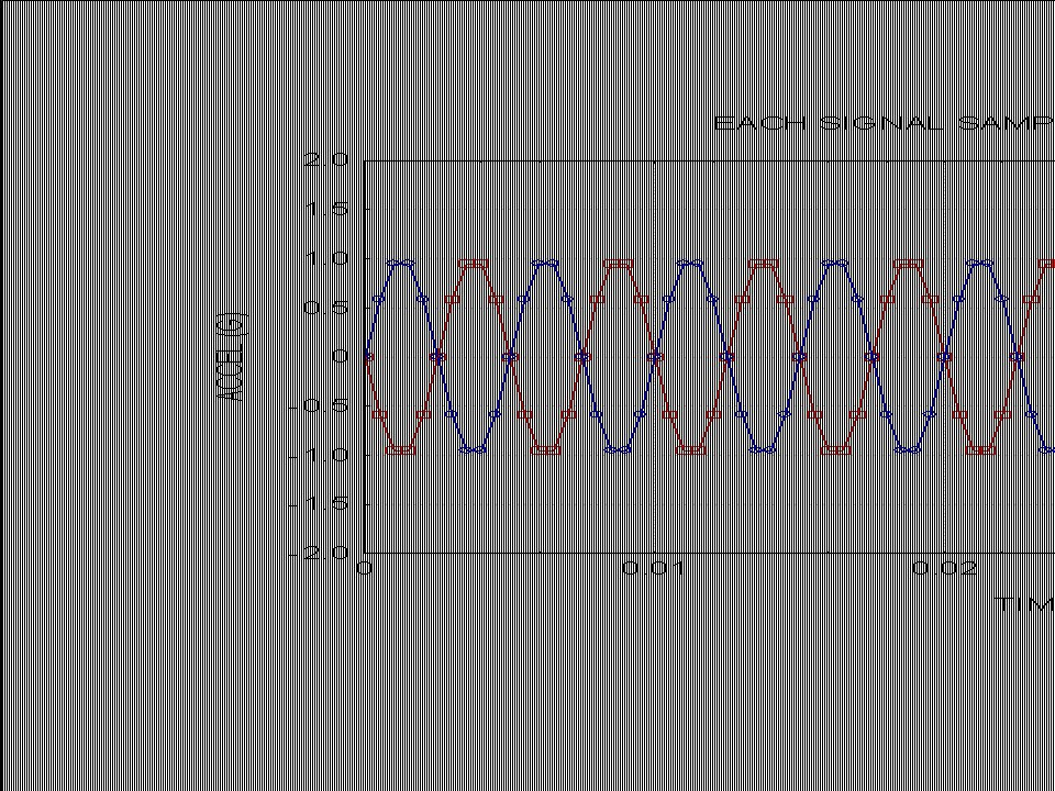 Vibrationdata 15 Two Sine Functions