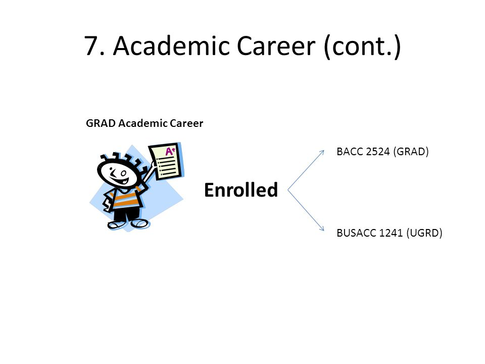 7. Academic Career (cont.) Enrolled GRAD Academic Career BACC 2524 (GRAD) BUSACC 1241 (UGRD)