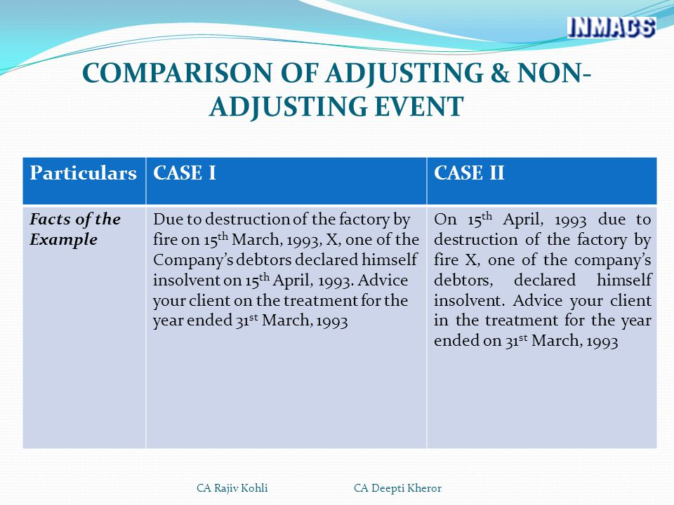 COMPARISON OF ADJUSTING & NON- ADJUSTING EVENT ParticularsCASE ICASE II Facts of the Example Due to destruction of the factory by fire on 15 th March, 1993, X, one of the Company's debtors declared himself insolvent on 15 th April, 1993.
