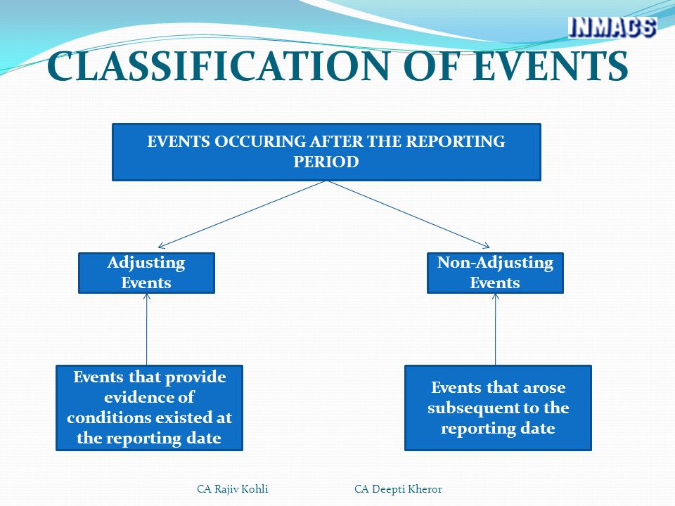 CLASSIFICATION OF EVENTS EVENTS OCCURING AFTER THE REPORTING PERIOD Adjusting Events Non-Adjusting Events Events that provide evidence of conditions existed at the reporting date Events that arose subsequent to the reporting date CA Rajiv Kohli CA Deepti Kheror