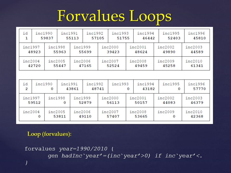 Forvalues Loops forvalues year=1990/2010 { gen hadInc`year'=(inc`year'>0) if inc`year'<.