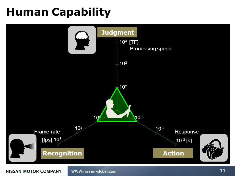 WWW.nissan-global.com 11 10 -1 10 -2 10 -3 10 2 10 3 10 4 10 1 10 2 10 3 [fps] [s] [TF] Action Recognition Judgment Frame rateResponse Processing speed Human Capability