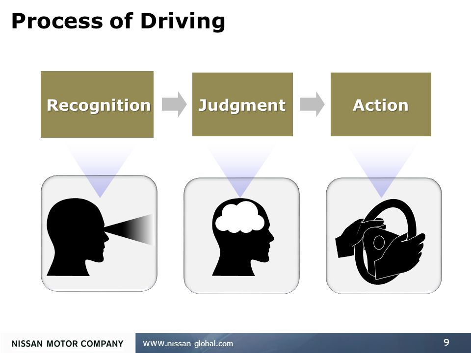 WWW.nissan-global.com 9 Judgment Action Recognition Process of Driving