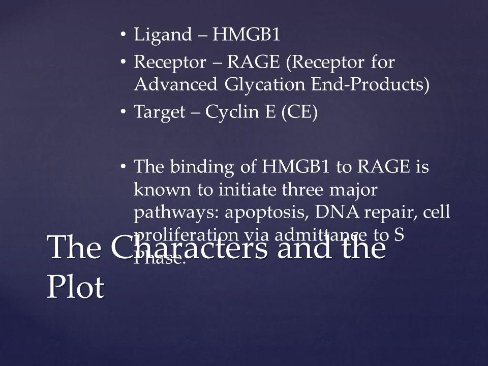 RAGE 10 2 _ HMGB1 concentrations 1-10 6