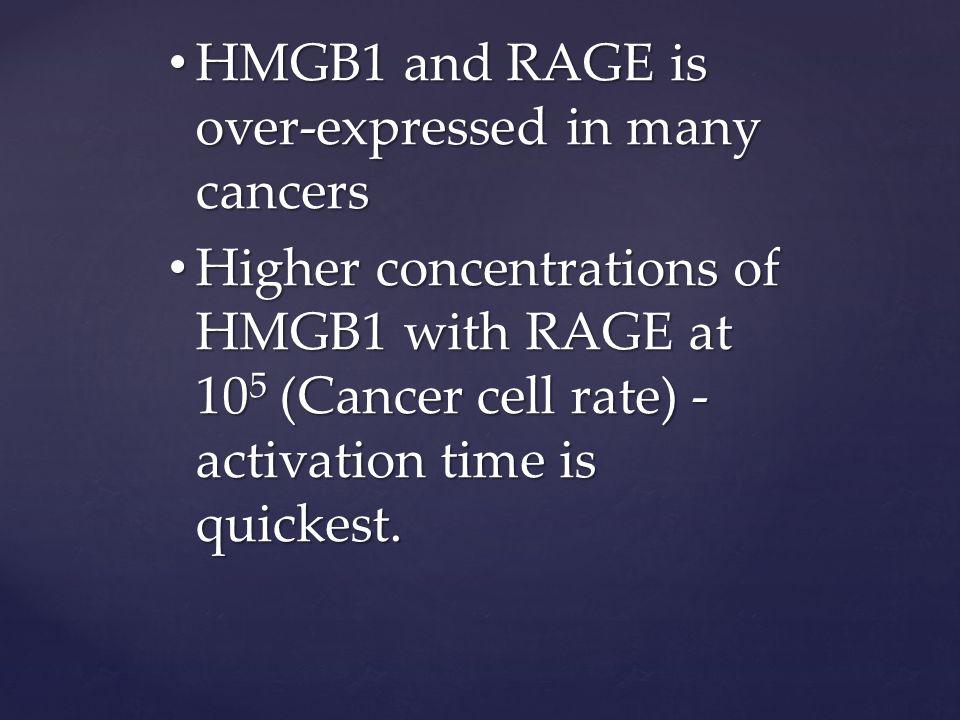 RAGE 10 5 _ HMGB1 concentrations 1-10 6