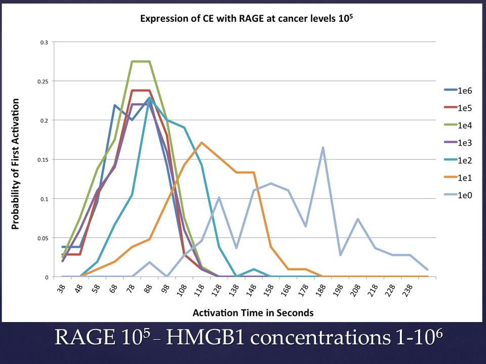 RAGE 10 5 _ HMGB1 concentrations 1-10 6
