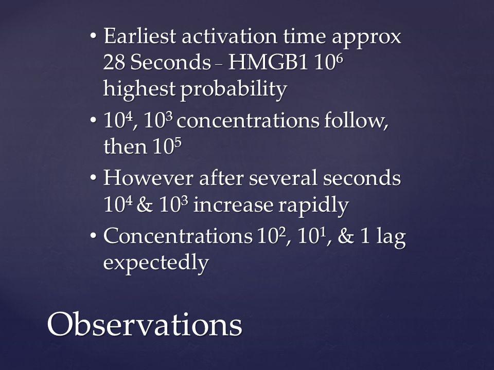 RAGE 10 4 _ HMGB1 concentrations 1-10 6