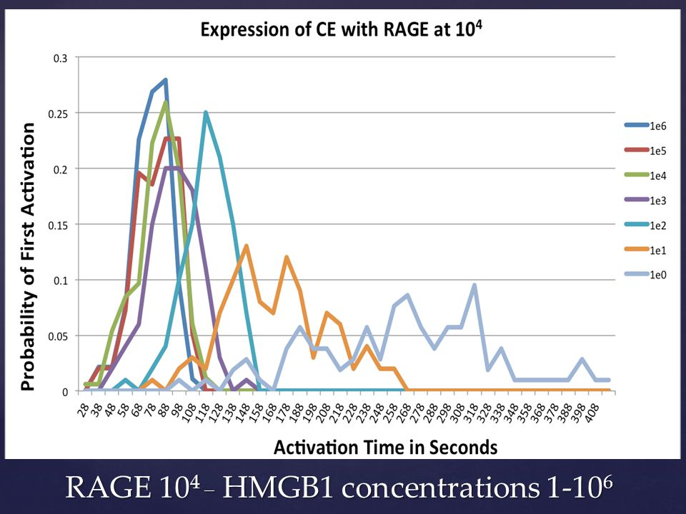 RAGE 10 4 _ HMGB1 concentrations 1-10 6