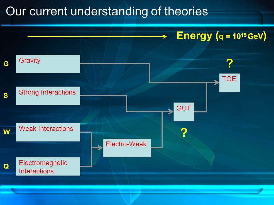 Electromagnetic Interactions Q Weak Interactions W Strong Interactions S Gravity G Electro-Weak GUT TOE .