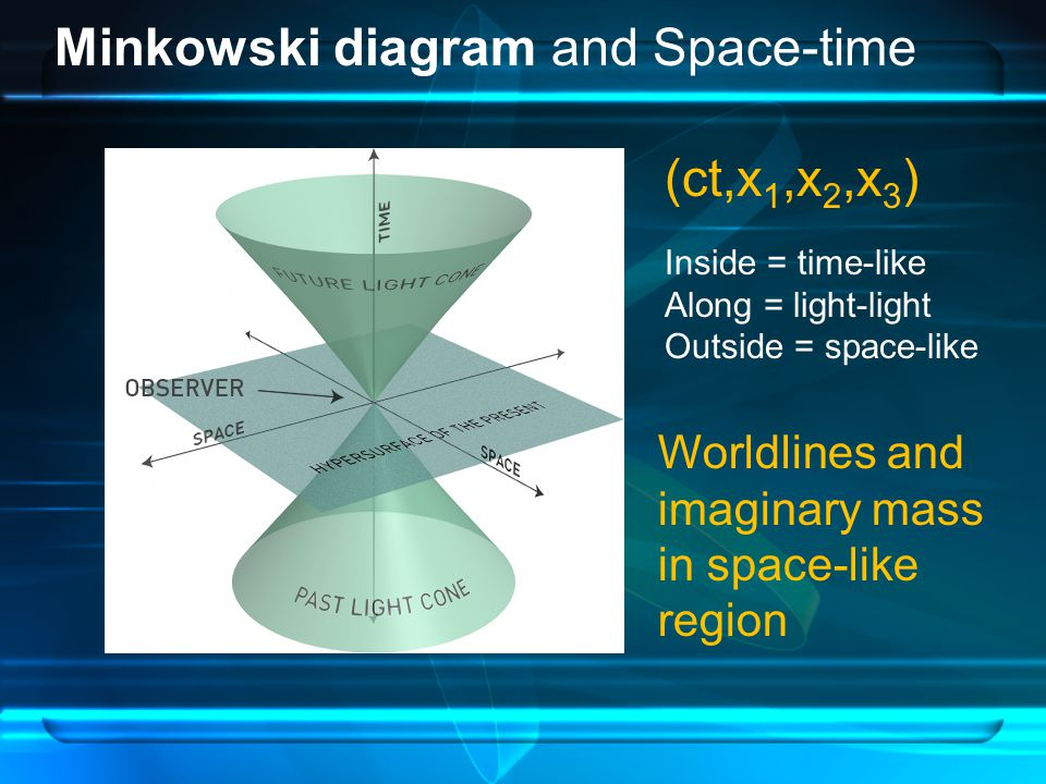 Minkowski diagram and Space-time (ct,x 1,x 2,x 3 ) Inside = time-like Along = light-light Outside = space-like Worldlines and imaginary mass in space-like region