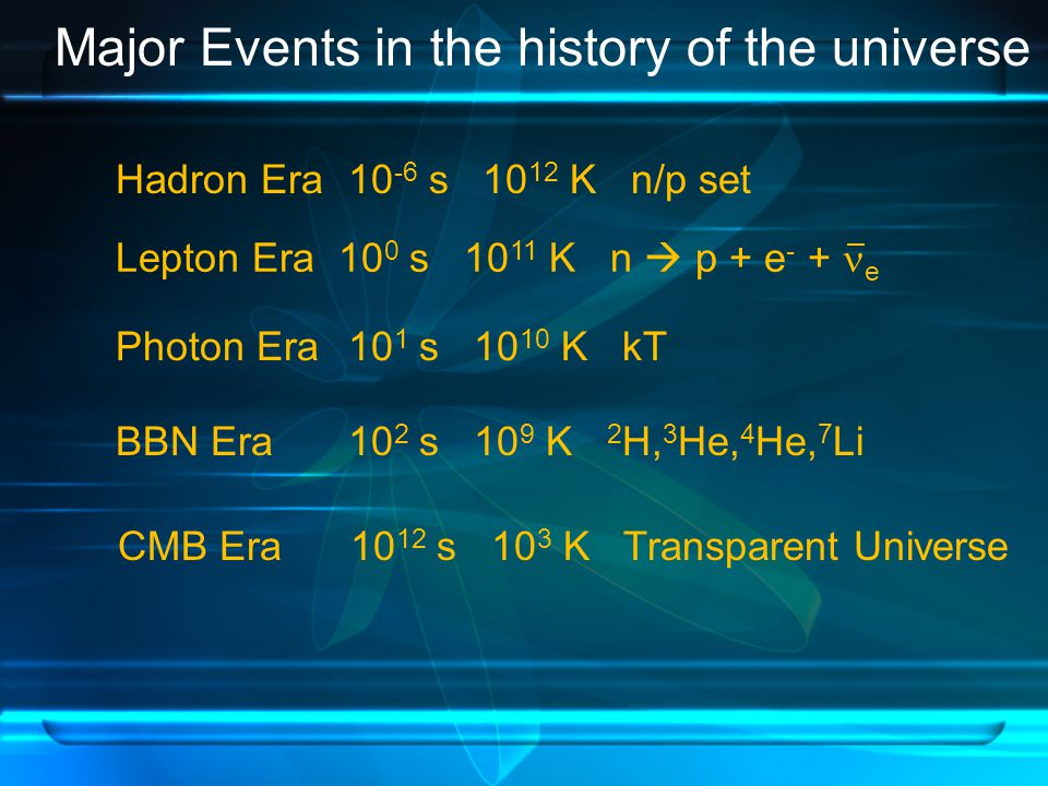 Major Events in the history of the universe Hadron Era 10 -6 s 10 12 K n/p set Lepton Era 10 0 s 10 11 K n  p + e - + e Photon Era 10 1 s 10 10 K kT BBN Era 10 2 s 10 9 K 2 H, 3 He, 4 He, 7 Li CMB Era 10 12 s 10 3 K Transparent Universe