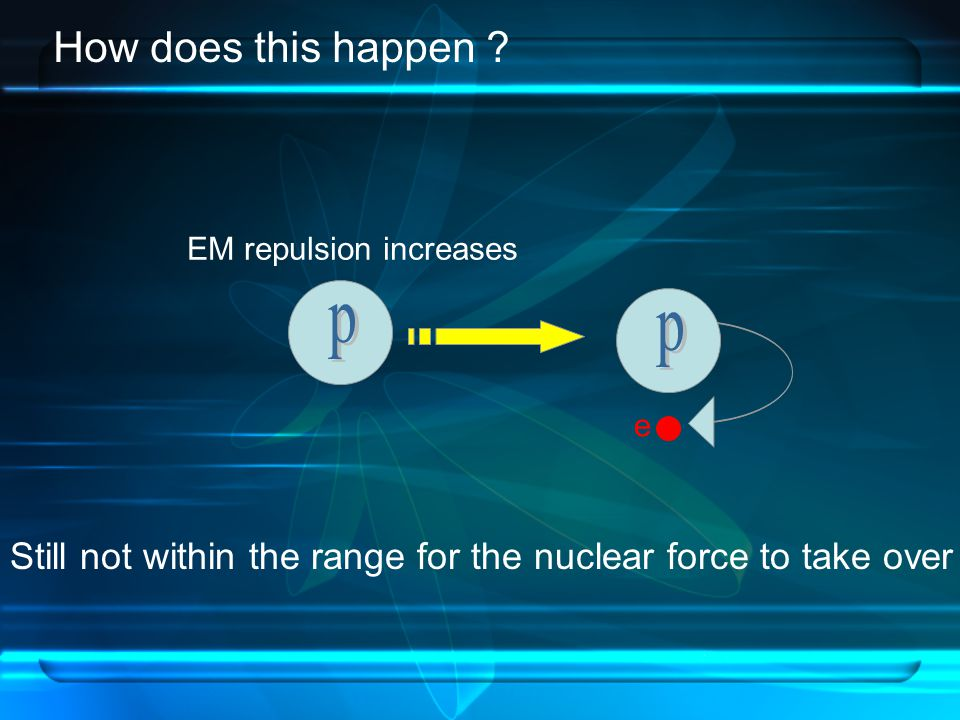 e EM repulsion increases Still not within the range for the nuclear force to take over How does this happen ?