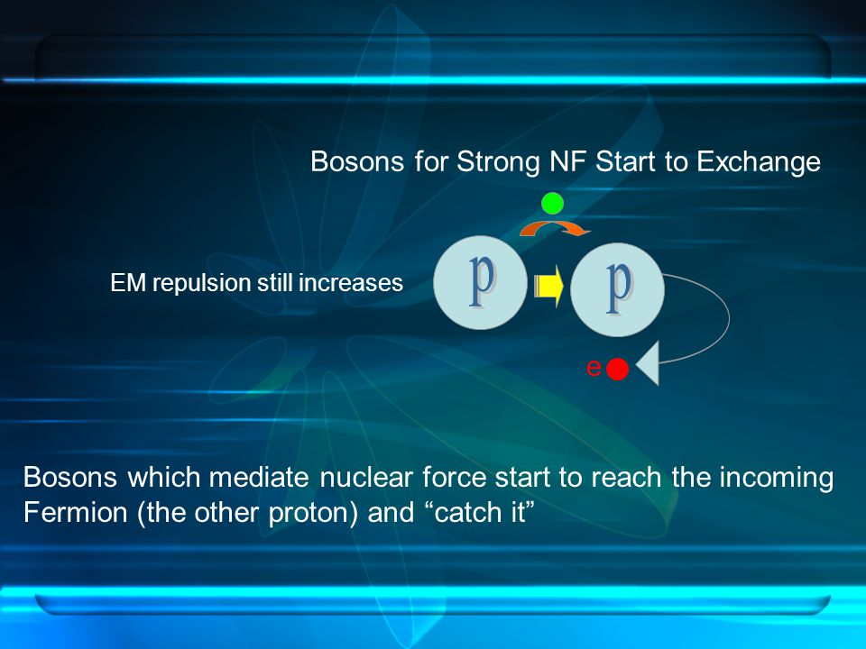 e EM repulsion still increases Bosons which mediate nuclear force start to reach the incoming Fermion (the other proton) and catch it Bosons for Strong NF Start to Exchange