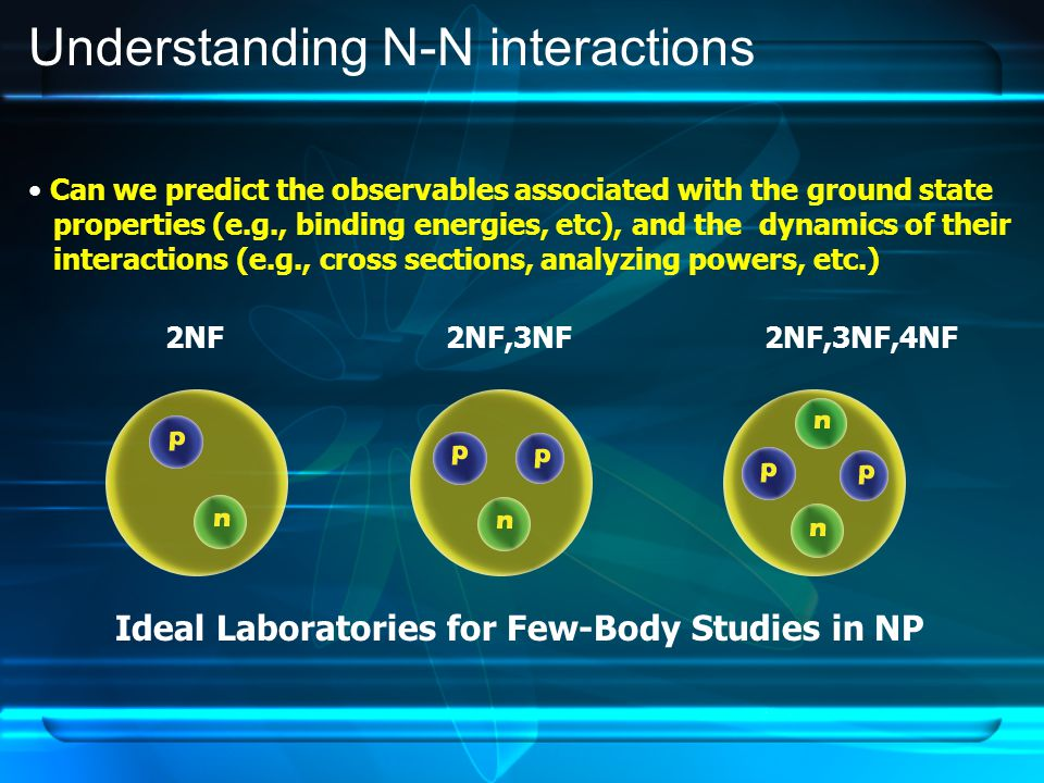 2NF 2NF,3NF2NF,3NF,4NF Can we predict the observables associated with the ground state properties (e.g., binding energies, etc), and the dynamics of their interactions (e.g., cross sections, analyzing powers, etc.) Ideal Laboratories for Few-Body Studies in NP Understanding N-N interactions