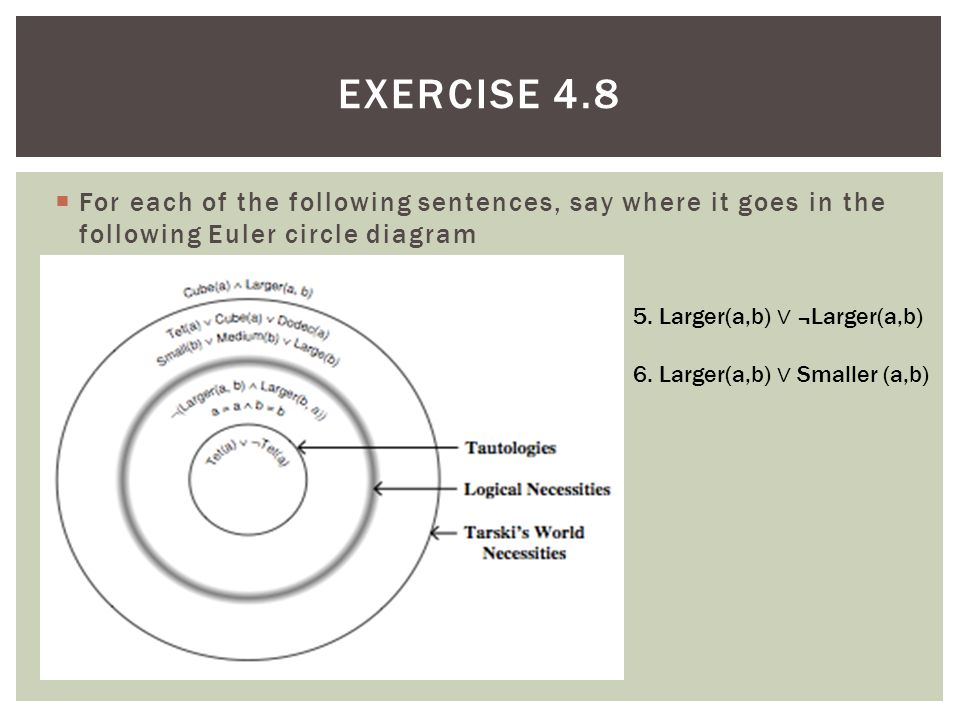  For each of the following sentences, say where it goes in the following Euler circle diagram EXERCISE 4.8 5. Larger(a,b) ∨ ¬Larger(a,b) 6. Larger(a,