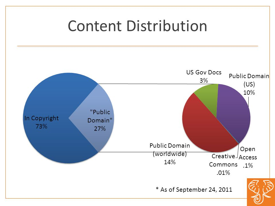 Content Distribution * As of September 24, 2011