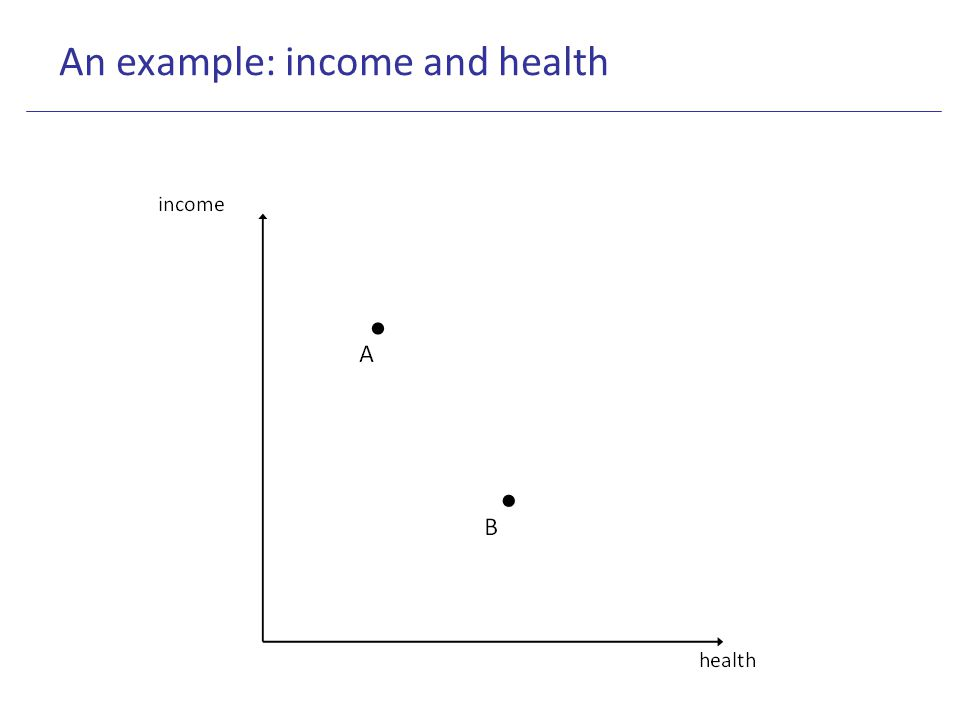 An example: income and health