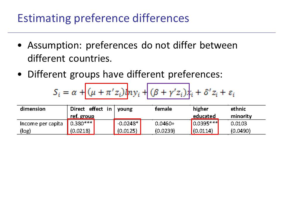 Estimating preference differences Assumption: preferences do not differ between different countries. Different groups have different preferences: