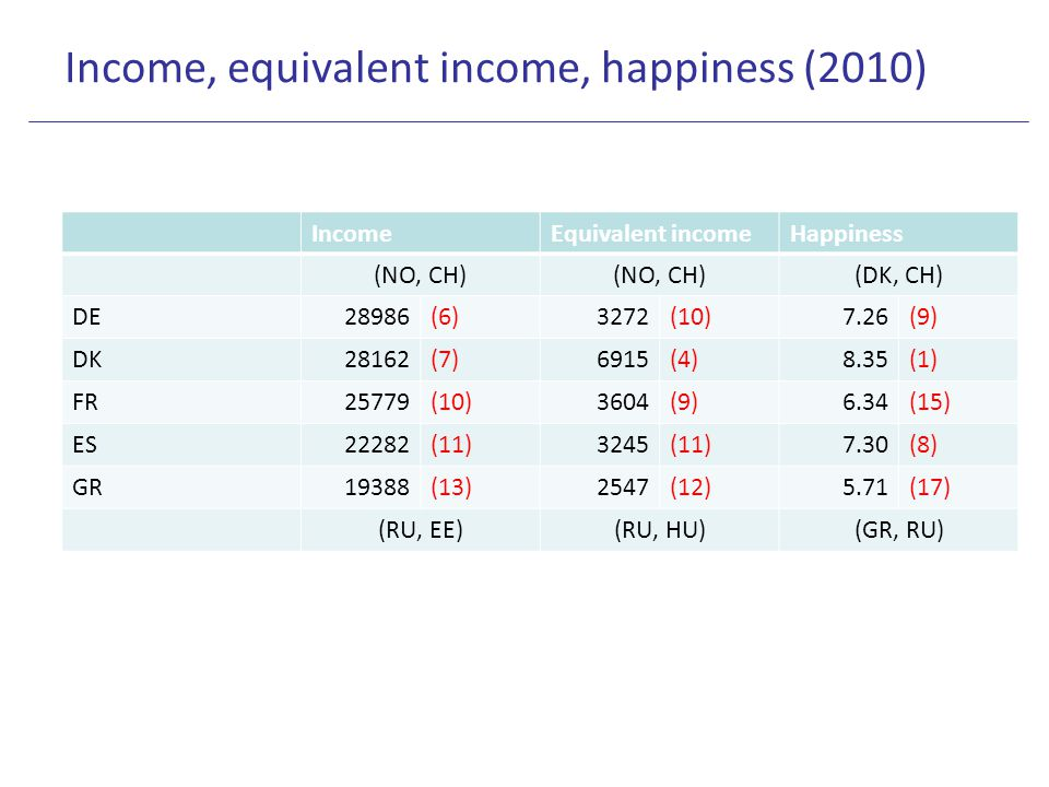 Income, equivalent income, happiness (2010) IncomeEquivalent incomeHappiness (NO, CH) (DK, CH) DE28986(6)3272(10)7.26(9) DK28162(7)6915(4)8.35(1) FR25779(10)3604(9)6.34(15) ES22282(11)3245(11)7.30(8) GR19388(13)2547(12)5.71(17) (RU, EE)(RU, HU)(GR, RU)