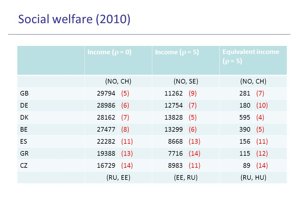 Social welfare (2010) Income (  = 0)Income (  = 5) Equivalent income (  = 5) (NO, CH)(NO, SE)(NO, CH) GB29794(5)11262(9)281(7) DE28986(6)12754(7)18
