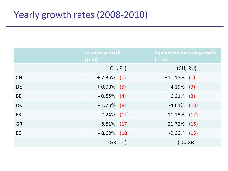 Yearly growth rates (2008-2010) income growth (  =0) Equivalent income growth (  =5) (CH, PL)(CH, RU) CH+ 7.35%(1)+11.18%(1) DE+ 0.09%(3)- 4.19%(9)