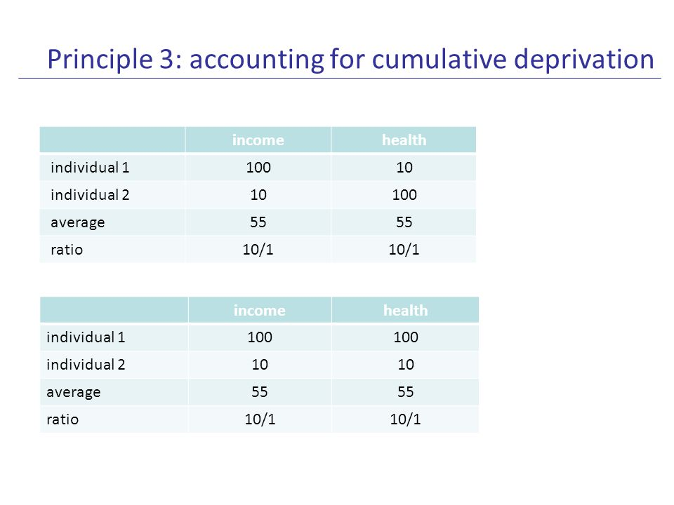 Principle 3: accounting for cumulative deprivation Accounting for cumulative deprivation requires that one first constructs an index of well-being at the individual level and then aggregates these well-being indices across individuals.