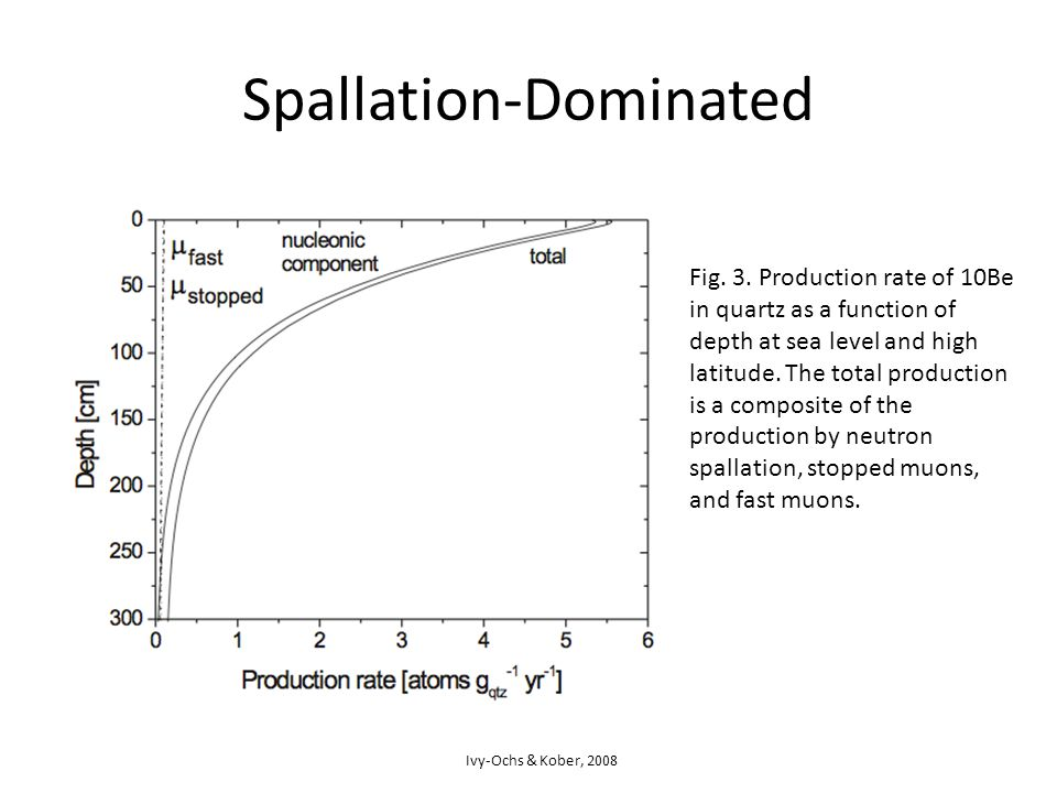 Spallation-Dominated Fig. 3.