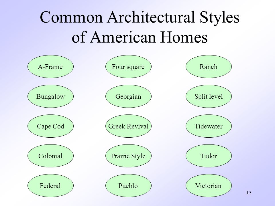 13 Common Architectural Styles of American Homes A-Frame Bungalow Cape Cod Colonial Federal Four square Greek Revival Georgian Pueblo Prairie Style Ranch Split level Tidewater Victorian Tudor