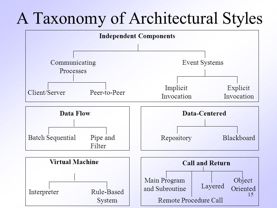 15 A Taxonomy of Architectural Styles Independent Components Communicating Processes Event Systems Client/ServerPeer-to-Peer Implicit Invocation Explicit Invocation Data Flow Batch SequentialPipe and Filter Virtual Machine InterpreterRule-Based System Data-Centered RepositoryBlackboard Call and Return Main Program and Subroutine Object Oriented Layered Remote Procedure Call