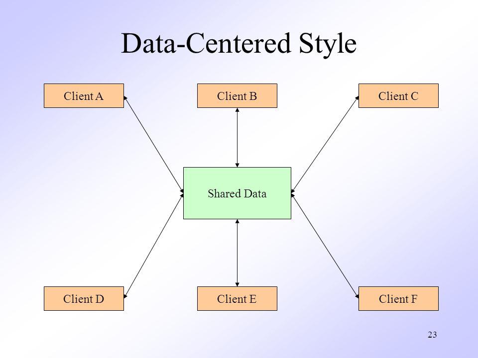 23 Data-Centered Style Shared Data Client AClient BClient C Client DClient EClient F