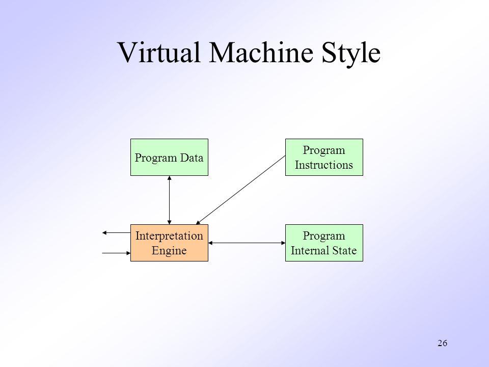 26 Virtual Machine Style Interpretation Engine Program Data Program Instructions Program Internal State