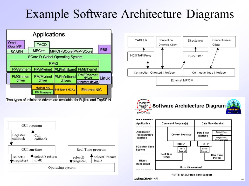 7 Example Software Architecture Diagrams