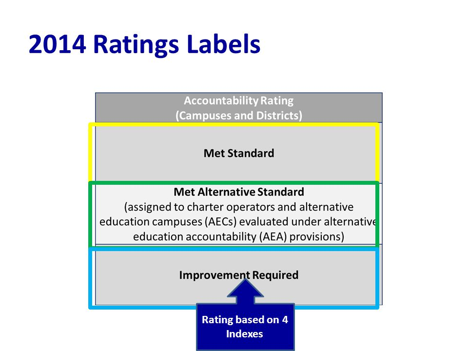 2014 Ratings Labels Rating based on 4 Indexes