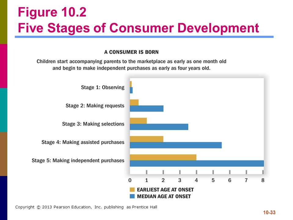 10-33 Copyright © 2013 Pearson Education, Inc. publishing as Prentice Hall Figure 10.2 Five Stages of Consumer Development