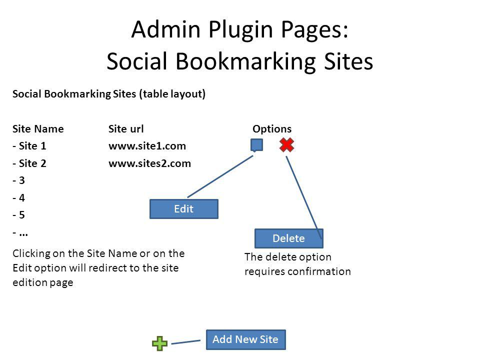 Admin Plugin Pages: Social Bookmarking Sites Social Bookmarking Sites (table layout) Site NameSite urlOptions - Site 1 www.site1.com - Site 2www.sites
