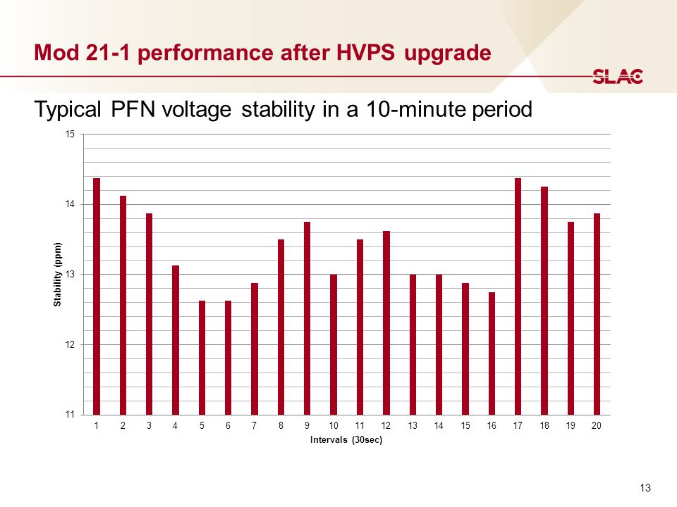 Mod 21-1 performance after HVPS upgrade Typical PFN voltage stability in a 10-minute period 13