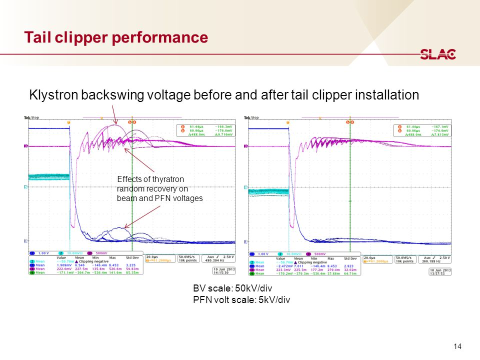 Tail clipper performance BV scale: 50kV/div PFN volt scale: 5kV/div Klystron backswing voltage before and after tail clipper installation 14 Effects of thyratron random recovery on beam and PFN voltages