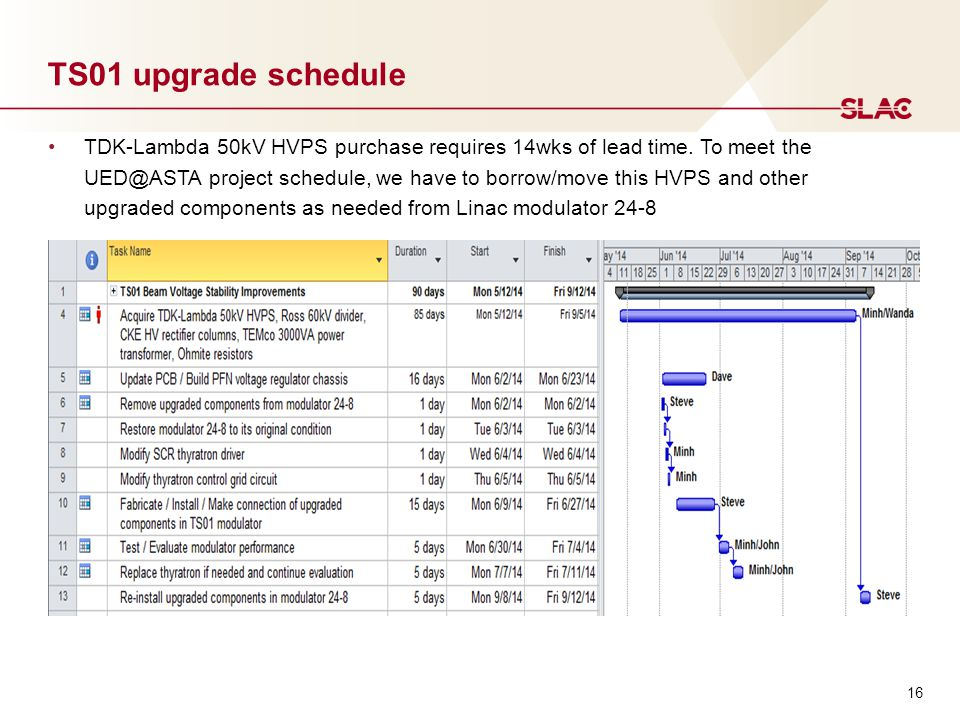16 TS01 upgrade schedule TDK-Lambda 50kV HVPS purchase requires 14wks of lead time.