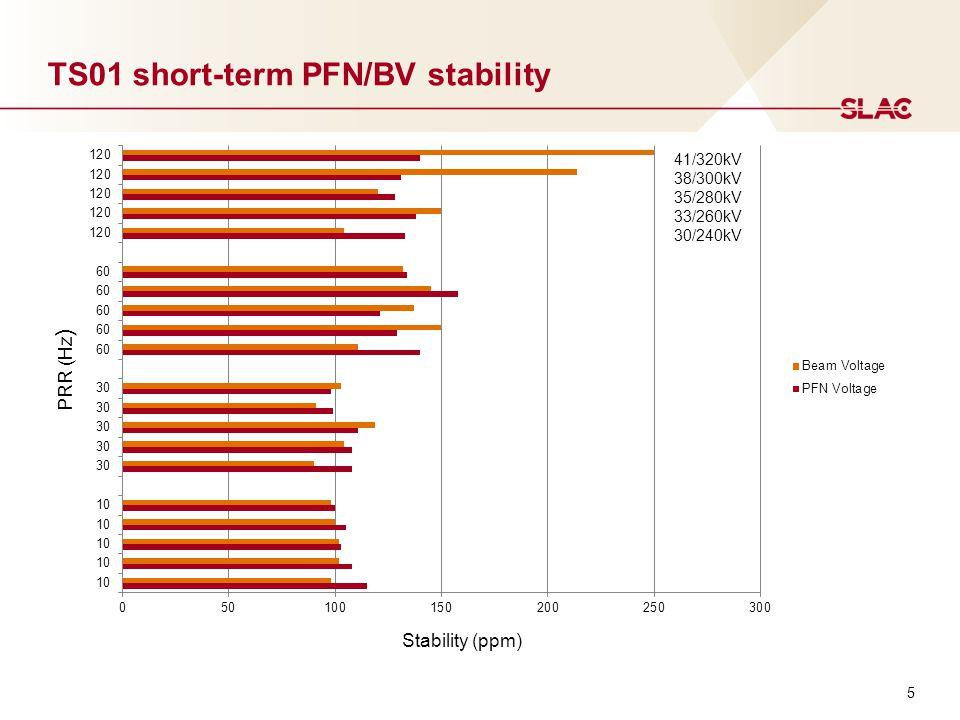 TS01 short-term PFN/BV stability Stability (ppm) PRR (Hz ) 41/320kV 38/300kV 35/280kV 33/260kV 30/240kV 5