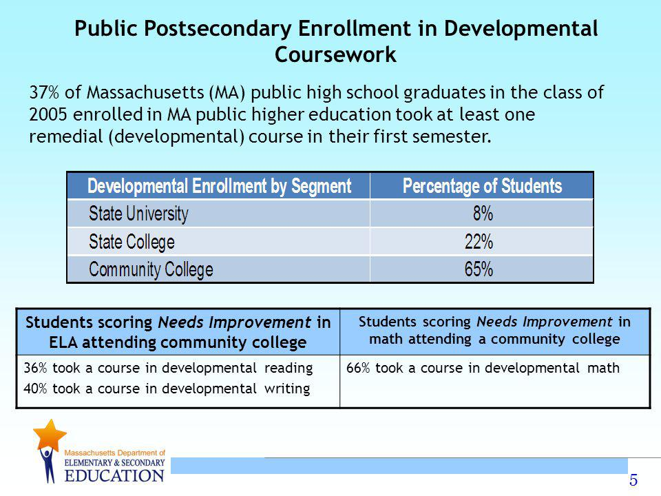 5 Public Postsecondary Enrollment in Developmental Coursework 37% of Massachusetts (MA) public high school graduates in the class of 2005 enrolled in MA public higher education took at least one remedial (developmental) course in their first semester.